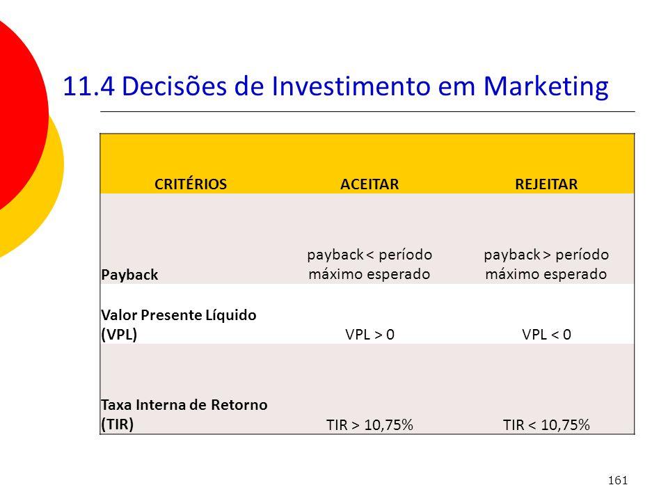 161 11.4 Decisões de Investimento em Marketing CRITÉRIOSACEITARREJEITAR Payback payback < período máximo esperado payback > período máximo esperado Va