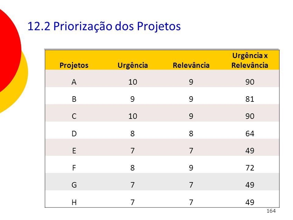164 12.2 Priorização dos Projetos ProjetosUrgênciaRelevância Urgência x Relevância A10990 B9981 C10990 D8864 E7749 F8972 G7749 H77