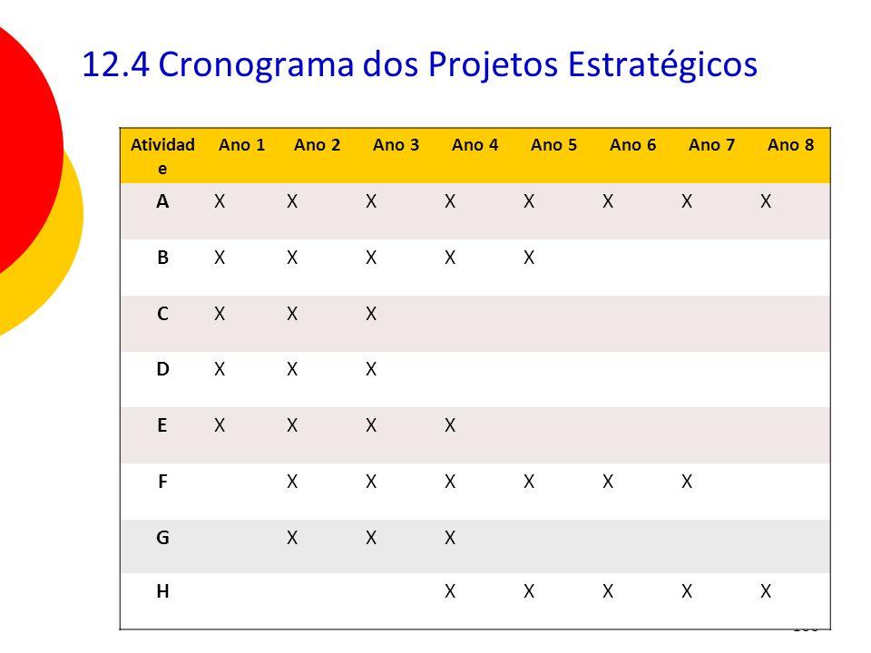 166 12.4 Cronograma dos Projetos Estratégicos Atividad e Ano 1Ano 2Ano 3Ano 4Ano 5Ano 6Ano 7Ano 8 AXXXXXXXX BXXXXX CXXX DXXX EXXXX FXXXXXX GXXX HXXXXX
