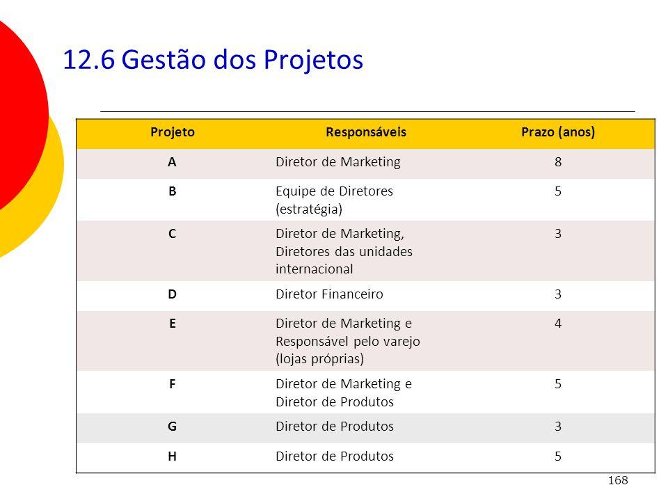 168 12.6 Gestão dos Projetos ProjetoResponsáveisPrazo (anos) ADiretor de Marketing8 BEquipe de Diretores (estratégia) 5 CDiretor de Marketing, Diretor