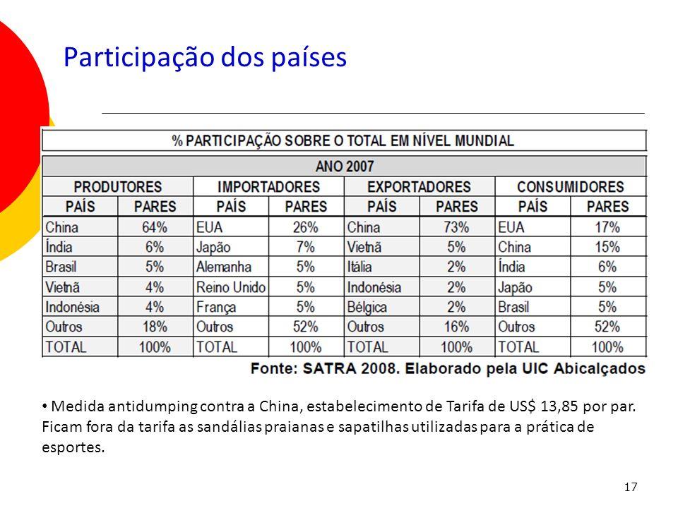 17 Participação dos países Medida antidumping contra a China, estabelecimento de Tarifa de US$ 13,85 por par. Ficam fora da tarifa as sandálias praian