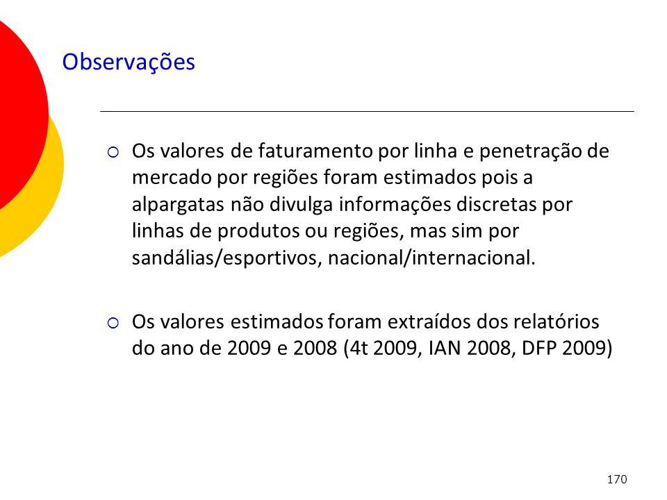 170 Observações Os valores de faturamento por linha e penetração de mercado por regiões foram estimados pois a alpargatas não divulga informações disc
