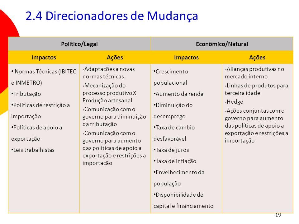 19 2.4 Direcionadores de Mudança Político/LegalEconômico/Natural ImpactosAçõesImpactosAções Normas Técnicas (IBITEC e INMETRO) Tributação Políticas de