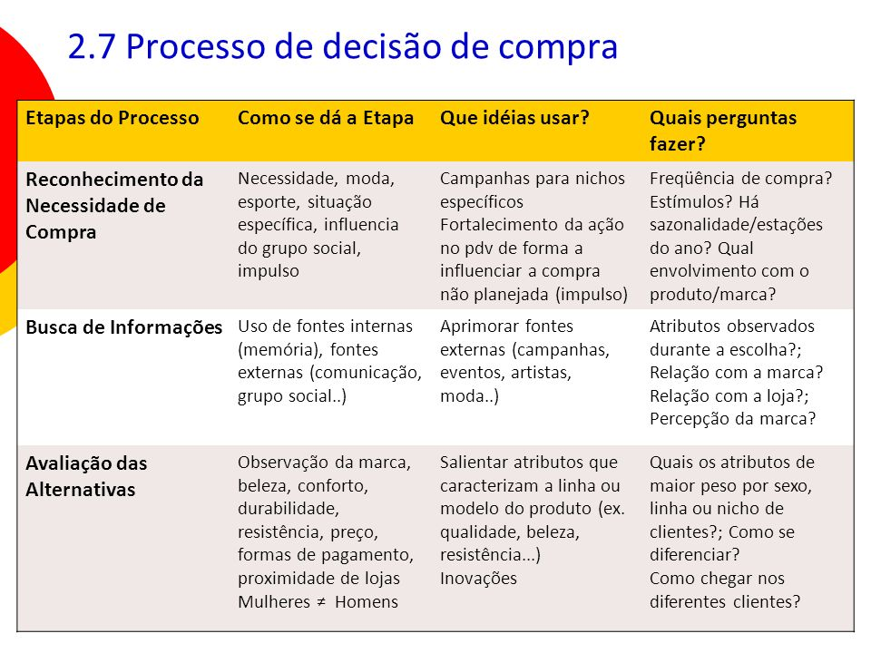 23 2.7 Processo de decisão de compra Etapas do ProcessoComo se dá a EtapaQue idéias usar?Quais perguntas fazer? Reconhecimento da Necessidade de Compr