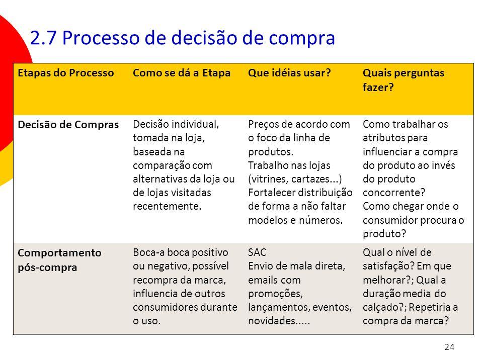 24 Etapas do ProcessoComo se dá a EtapaQue idéias usar?Quais perguntas fazer? Decisão de Compras Decisão individual, tomada na loja, baseada na compar