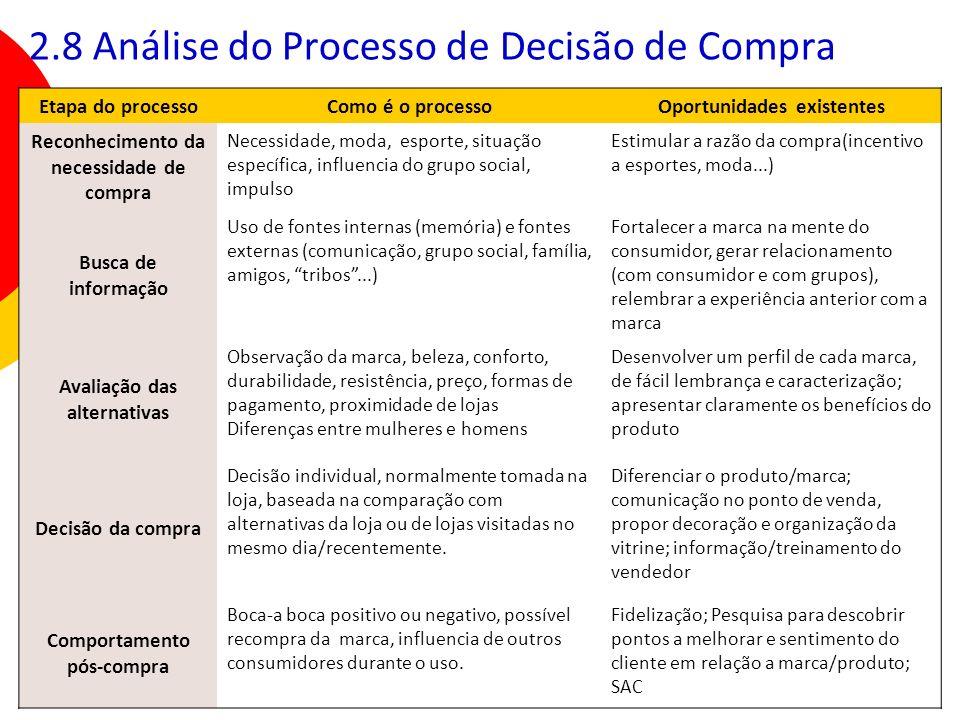 25 Etapa do processoComo é o processoOportunidades existentes Reconhecimento da necessidade de compra Necessidade, moda, esporte, situação específica,