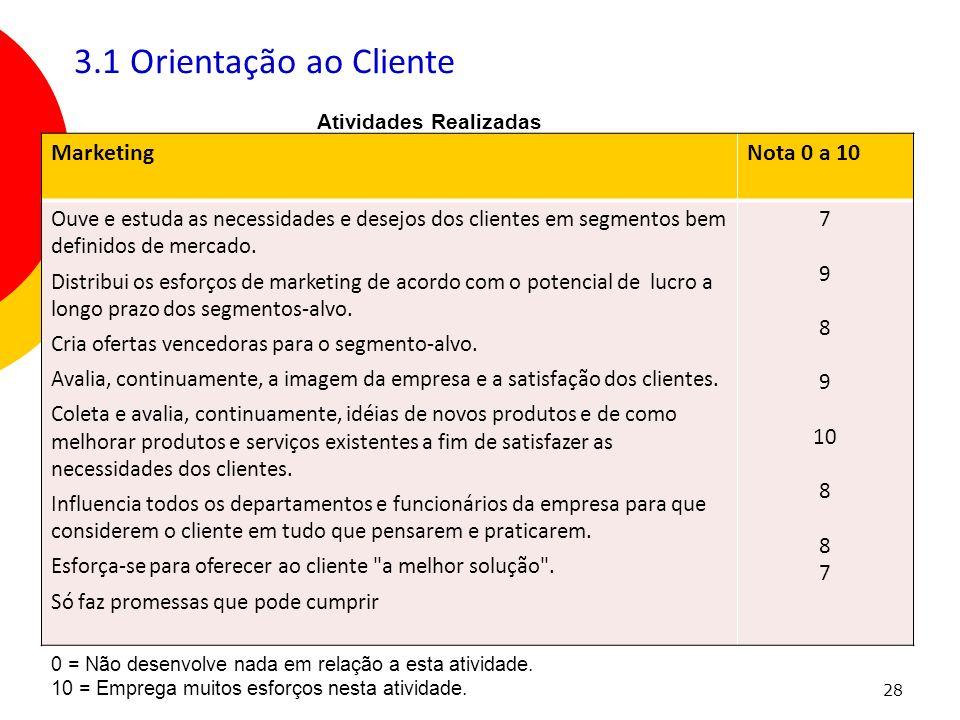 28 3.1 Orientação ao Cliente MarketingNota 0 a 10 Ouve e estuda as necessidades e desejos dos clientes em segmentos bem definidos de mercado. Distribu
