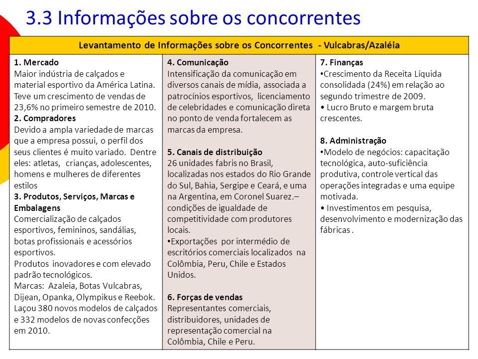 34 Levantamento de Informações sobre os Concorrentes - Vulcabras/Azaléia 1. Mercado Maior indústria de calçados e material esportivo da América Latina