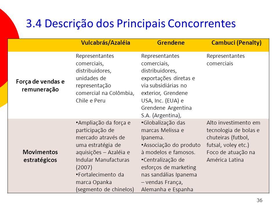 36 Vulcabrás/AzaléiaGrendeneCambuci (Penalty) Força de vendas e remuneração Representantes comerciais, distribuidores, unidades de representação comer