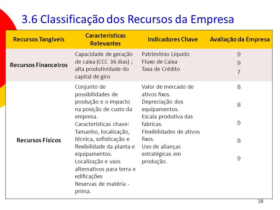 38 Recursos Tangíveis Características Relevantes Indicadores Chave Avaliação da Empresa Recursos Financeiros Capacidade de geração de caixa (CCC 36 di