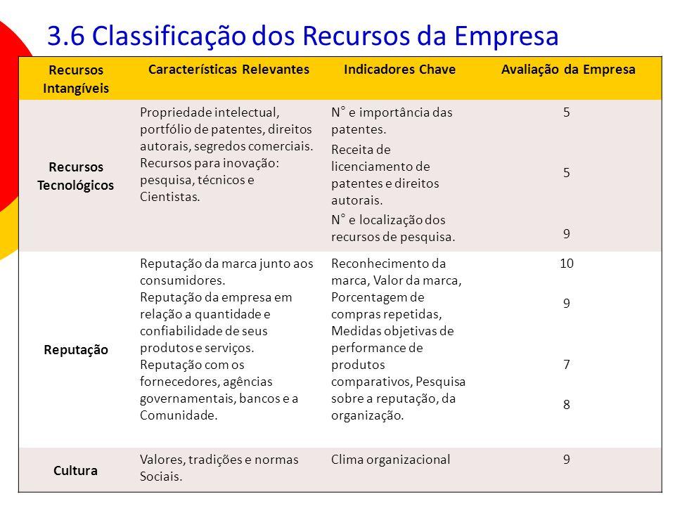 39 Recursos Intangíveis Características Relevantes Indicadores Chave Avaliação da Empresa Recursos Tecnológicos Propriedade intelectual, portfólio de