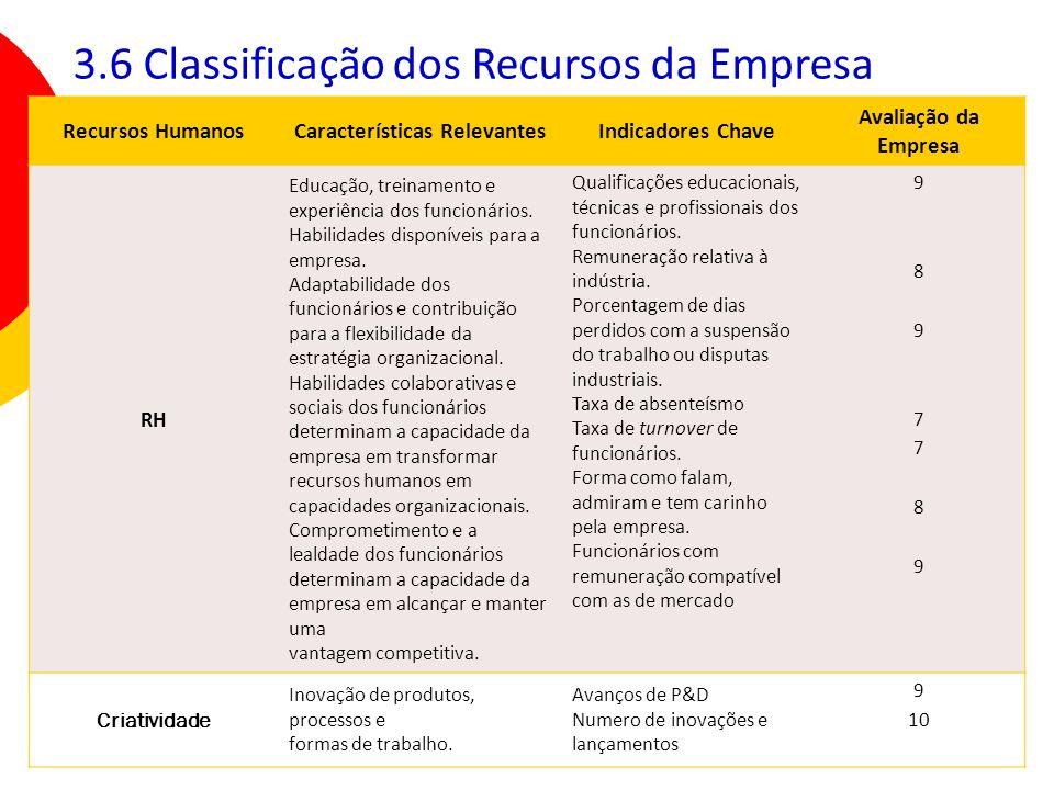 40 Recursos HumanosCaracterísticas RelevantesIndicadores Chave Avaliação da Empresa RH Educação, treinamento e experiência dos funcionários. Habilidad