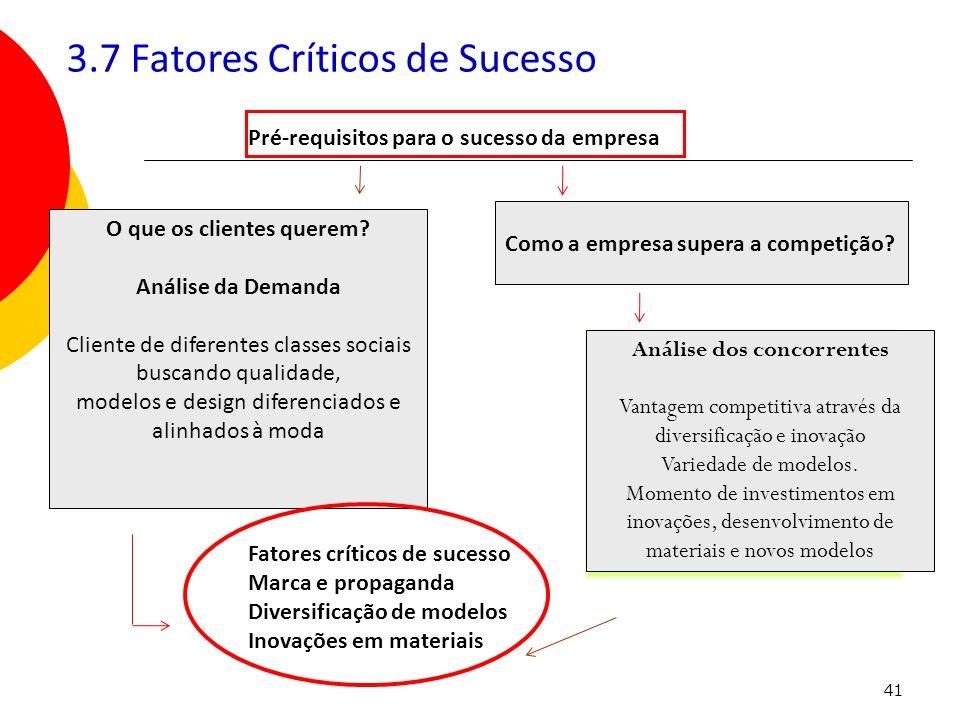 41 Pré-requisitos para o sucesso da empresa O que os clientes querem? Análise da Demanda Cliente de diferentes classes sociais buscando qualidade, mod