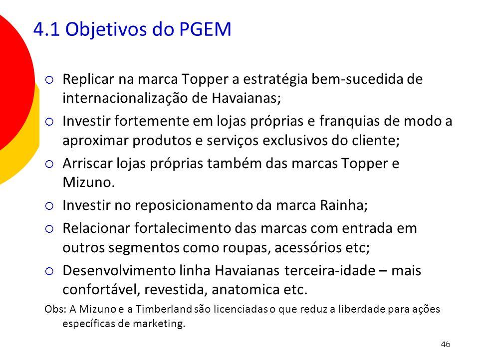 46 Replicar na marca Topper a estratégia bem-sucedida de internacionalização de Havaianas; Investir fortemente em lojas próprias e franquias de modo a