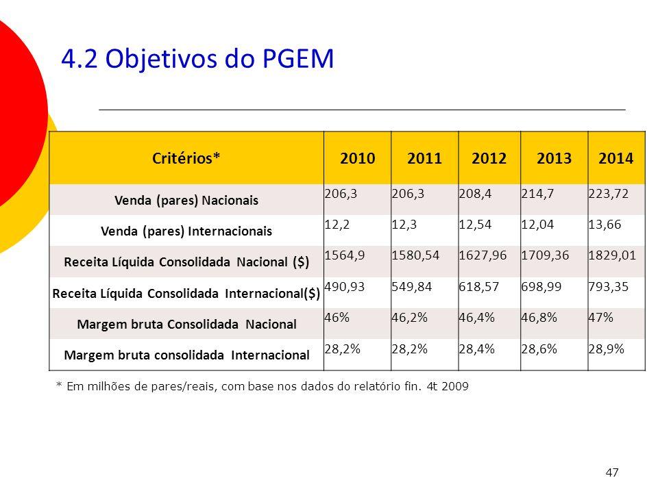 47 4.2 Objetivos do PGEM Critérios*20102011201220132014 Venda (pares) Nacionais 206,3 208,4214,7223,72 Venda (pares) Internacionais 12,212,312,5412,04
