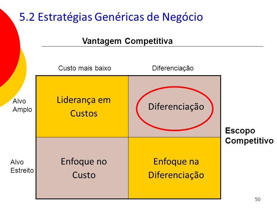 50 Liderança em Custos Diferenciação Enfoque no Custo Enfoque na Diferenciação Custo mais baixoDiferenciação Alvo Amplo Alvo Estreito Vantagem Competi