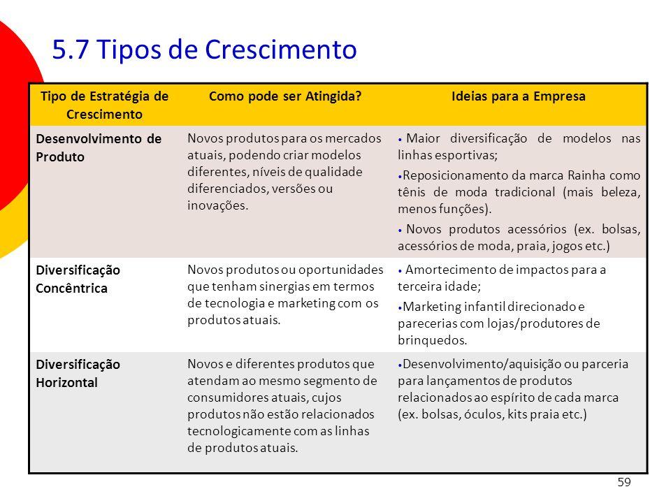 59 5.7 Tipos de Crescimento Tipo de Estratégia de Crescimento Como pode ser Atingida?Ideias para a Empresa Desenvolvimento de Produto Novos produtos p