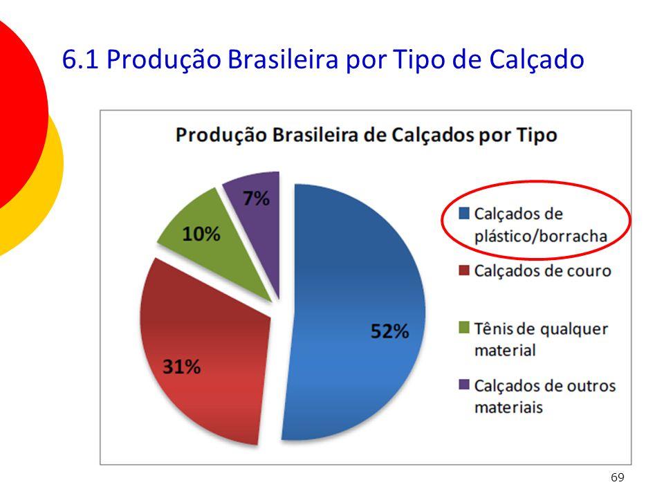 69 6.1 Produção Brasileira por Tipo de Calçado