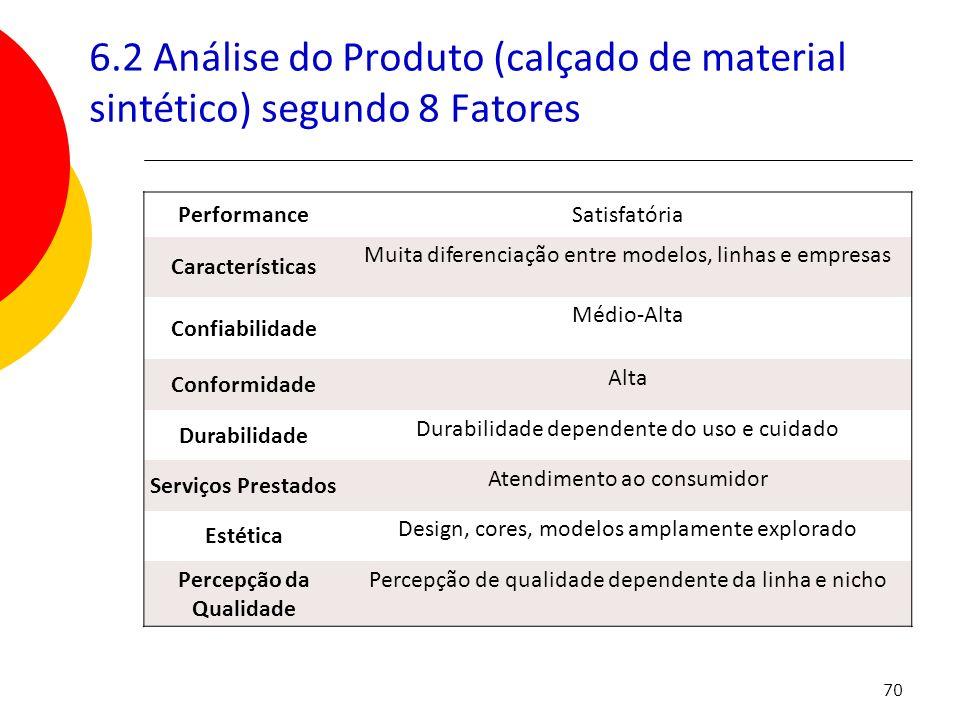 70 6.2 Análise do Produto (calçado de material sintético) segundo 8 Fatores PerformanceSatisfatória Características Muita diferenciação entre modelos,