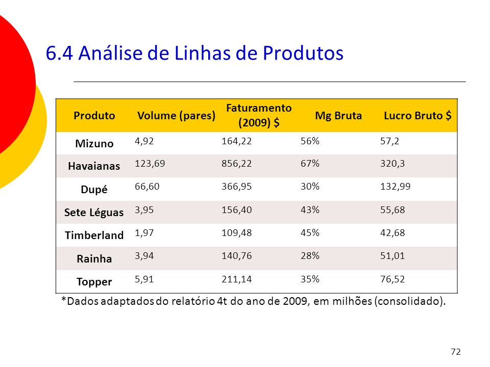 72 6.4 Análise de Linhas de Produtos ProdutoVolume (pares) Faturamento (2009) $ Mg BrutaLucro Bruto $ Mizuno 4,92164,2256%57,2 Havaianas 123,69856,226