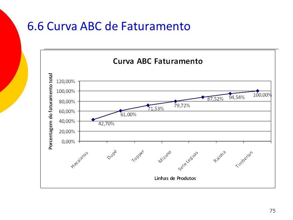 75 6.6 Curva ABC de Faturamento