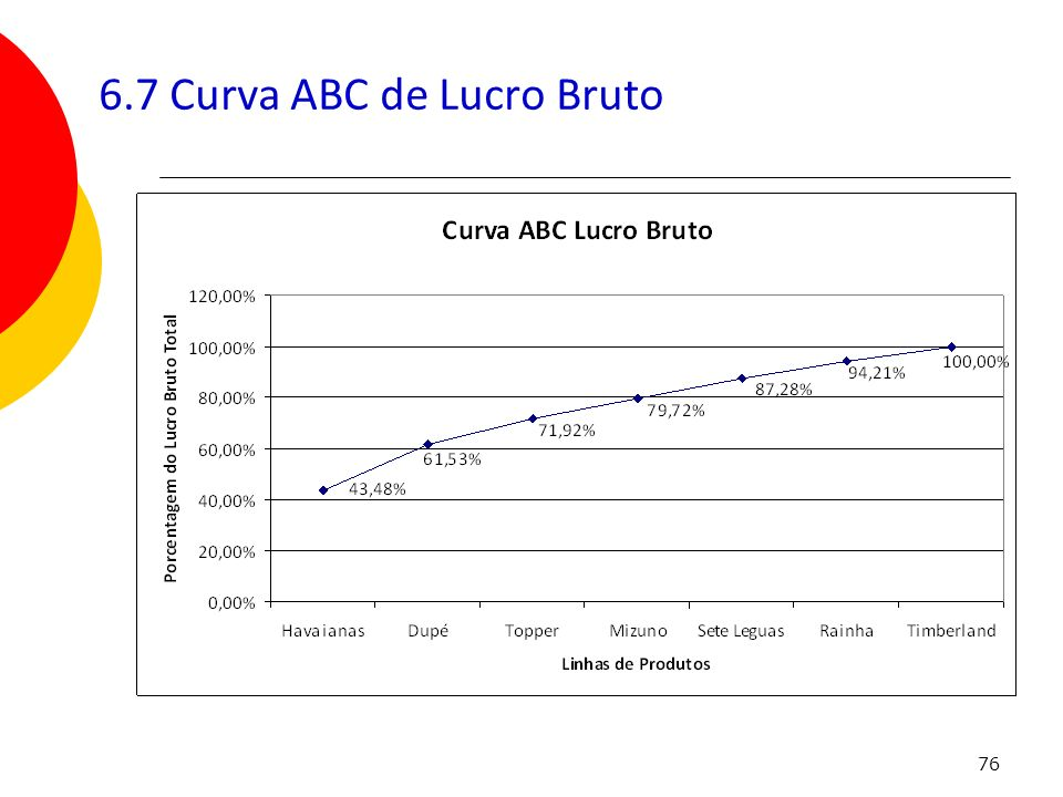 76 6.7 Curva ABC de Lucro Bruto