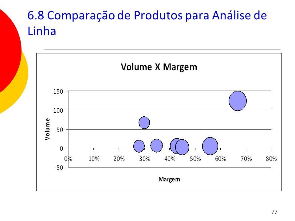 77 6.8 Comparação de Produtos para Análise de Linha