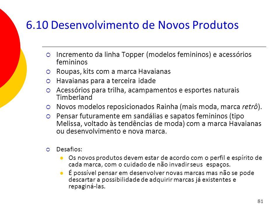 81 6.10 Desenvolvimento de Novos Produtos Incremento da linha Topper (modelos femininos) e acessórios femininos Roupas, kits com a marca Havaianas Hav