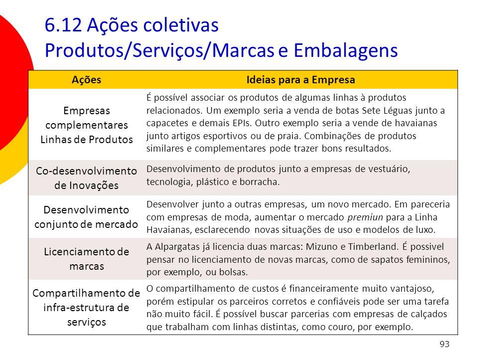 93 6.12 Ações coletivas Produtos/Serviços/Marcas e Embalagens AçõesIdeias para a Empresa Empresas complementares Linhas de Produtos É possível associa