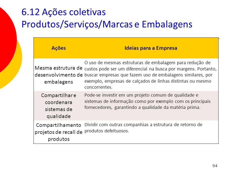 94 6.12 Ações coletivas Produtos/Serviços/Marcas e Embalagens AçõesIdeias para a Empresa Mesma estrutura de desenvolvimento de embalagens O uso de mes