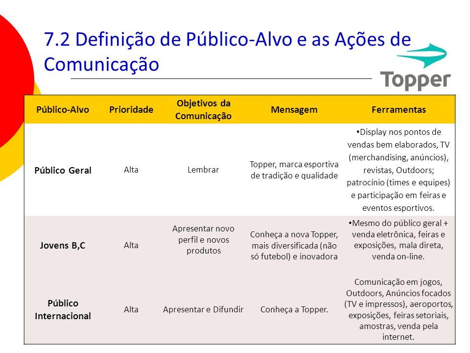 99 7.2 Definição de Público-Alvo e as Ações de Comunicação Público-AlvoPrioridade Objetivos da Comunicação MensagemFerramentas Público Geral AltaLembr