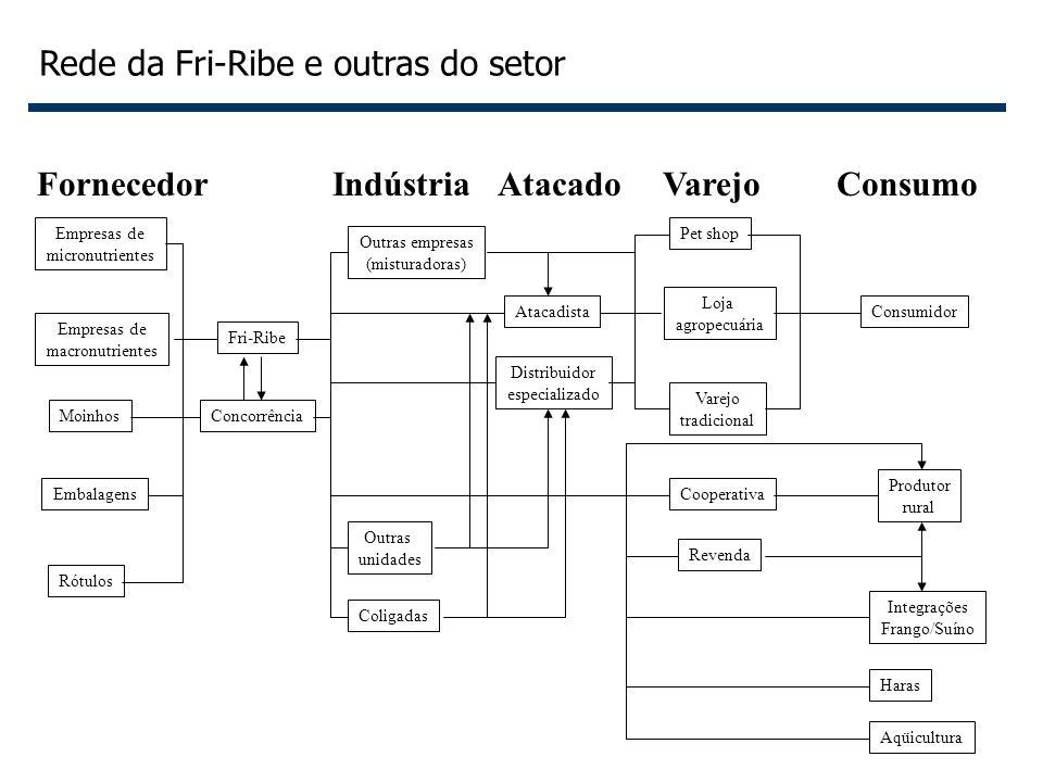 10 Empresas de micronutrientes Empresas de macronutrientes Embalagens Moinhos Rótulos Outras empresas (misturadoras) Fri-Ribe Concorrência Outras unid