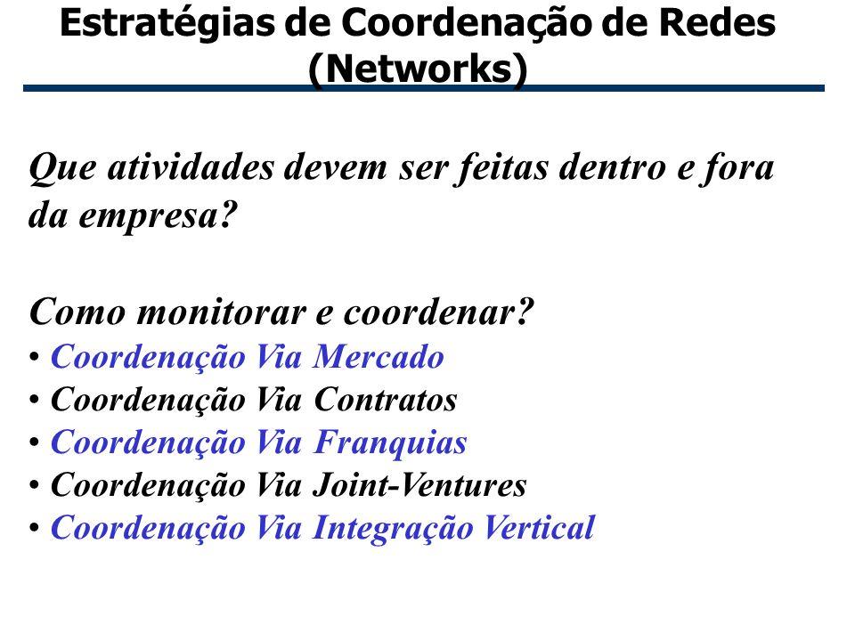11 Estratégias de Coordenação de Redes (Networks) Que atividades devem ser feitas dentro e fora da empresa? Como monitorar e coordenar? Coordenação Vi