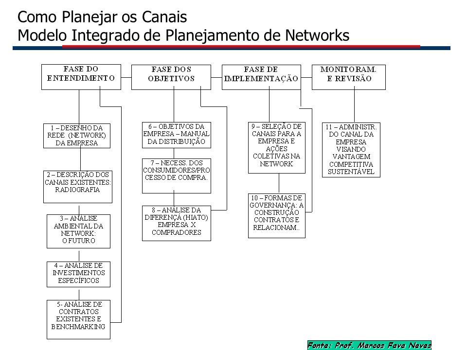 14 Como Planejar os Canais Modelo Integrado de Planejamento de Networks Fonte: Prof. Marcos Fava Neves