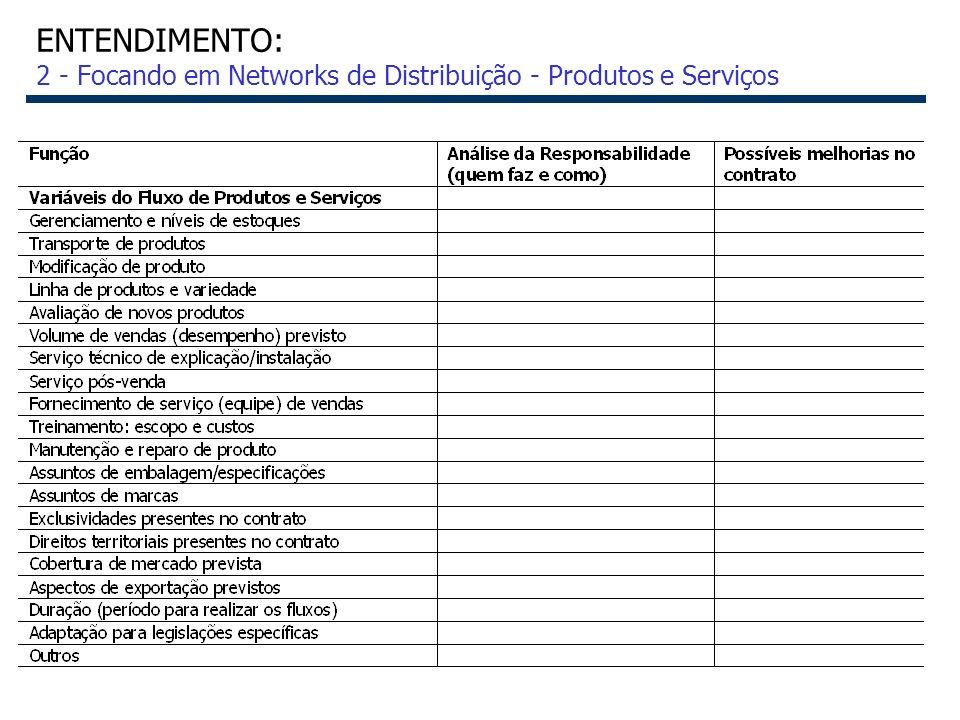 18 ENTENDIMENTO: 2 - Focando em Networks de Distribuição - Produtos e Serviços