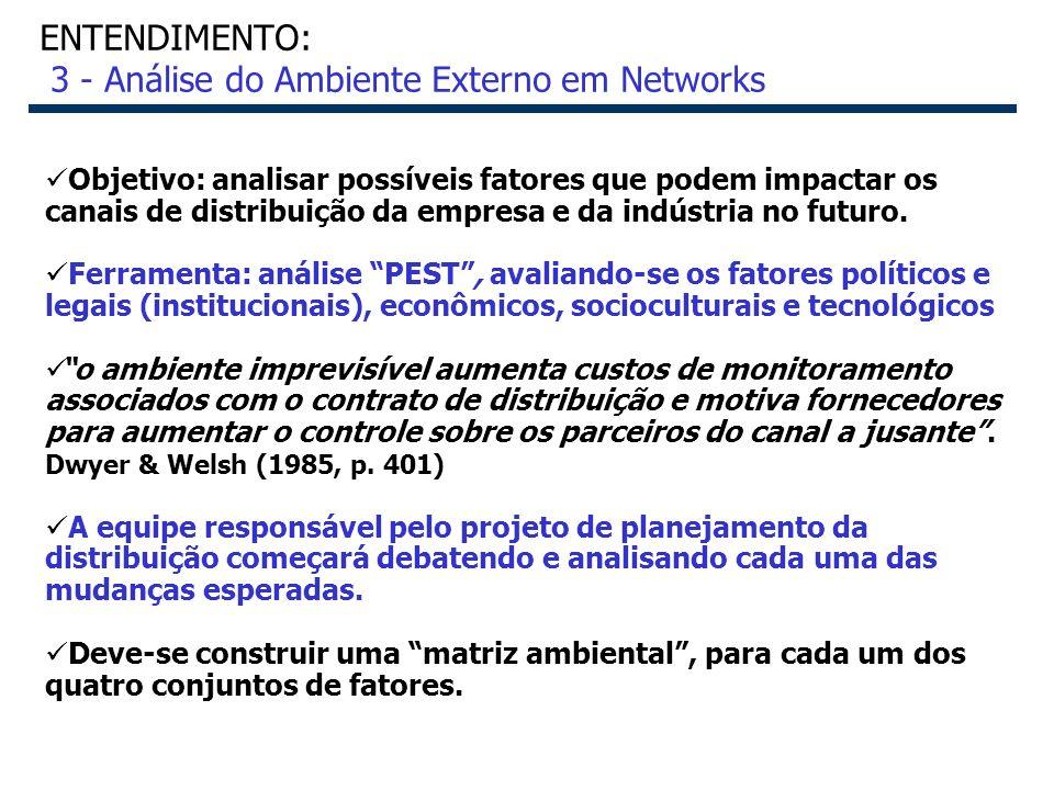 23 ENTENDIMENTO: 3 - Análise do Ambiente Externo em Networks Objetivo: analisar possíveis fatores que podem impactar os canais de distribuição da empr