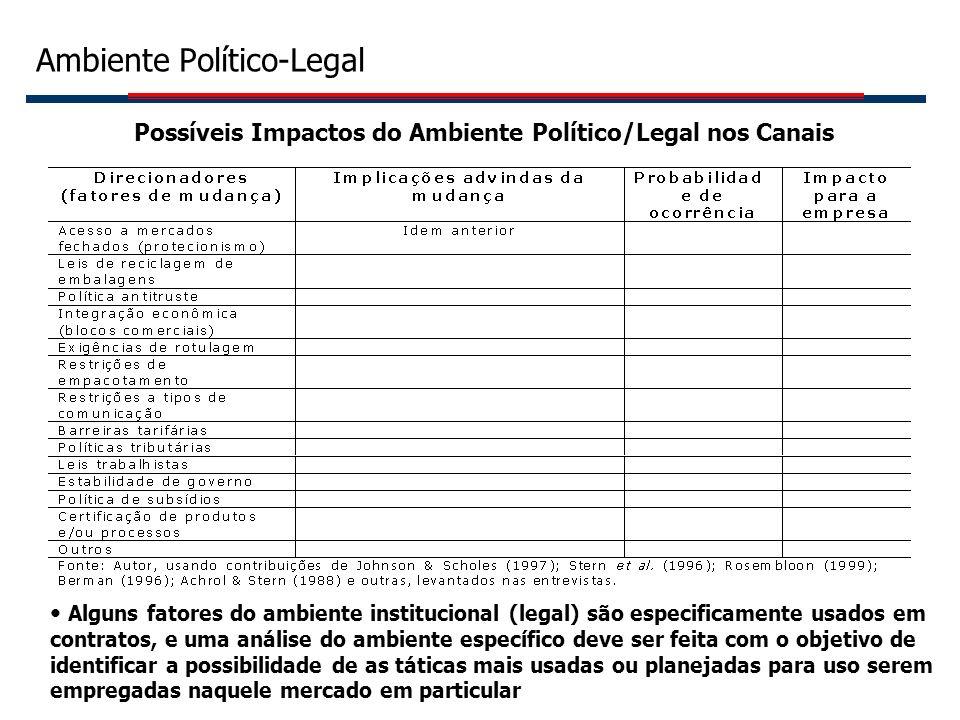 25 Ambiente Político-Legal Possíveis Impactos do Ambiente Político/Legal nos Canais Alguns fatores do ambiente institucional (legal) são especificamen