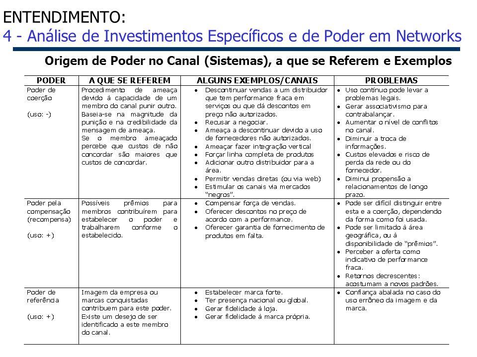 37 Origem de Poder no Canal (Sistemas), a que se Referem e Exemplos ENTENDIMENTO: 4 - Análise de Investimentos Específicos e de Poder em Networks