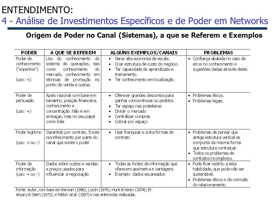 38 Origem de Poder no Canal (Sistemas), a que se Referem e Exemplos ENTENDIMENTO: 4 - Análise de Investimentos Específicos e de Poder em Networks