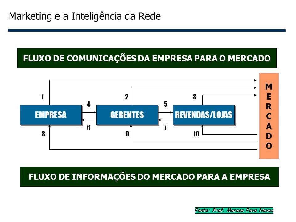4 Marketing e a Inteligência da Rede EMPRESA GERENTES REVENDAS/LOJAS FLUXO DE COMUNICAÇÕES DA EMPRESA PARA O MERCADO FLUXO DE INFORMAÇÕES DO MERCADO P