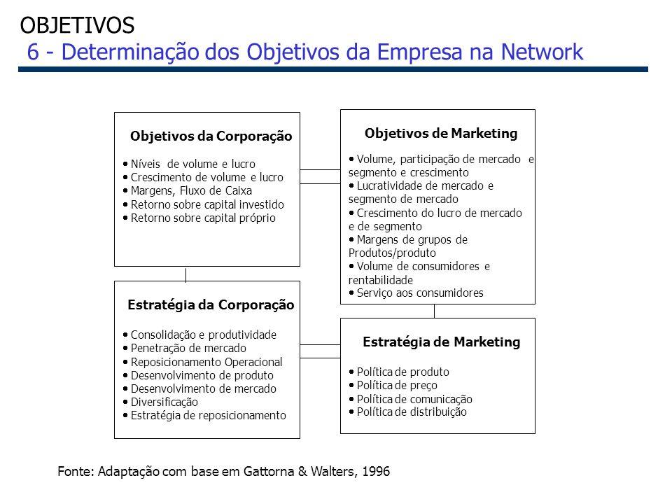 43 Fonte: Adaptação com base em Gattorna & Walters, 1996 Objetivos da Corporação Níveis de volume e lucro Crescimento de volume e lucro Margens, Fluxo