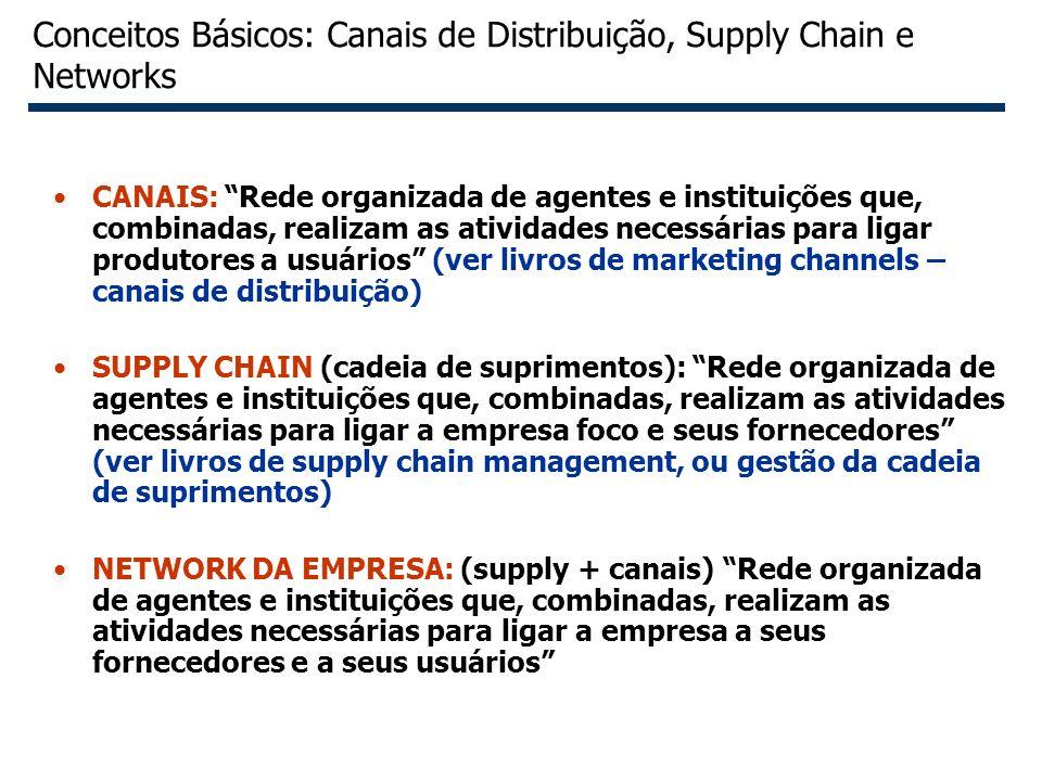 6 Conceitos Básicos: Canais de Distribuição, Supply Chain e Networks CANAIS: Rede organizada de agentes e instituições que, combinadas, realizam as at