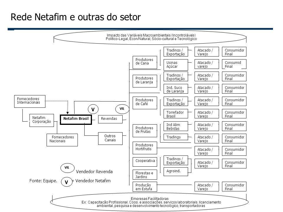 8 Rede Netafim e outras do setor
