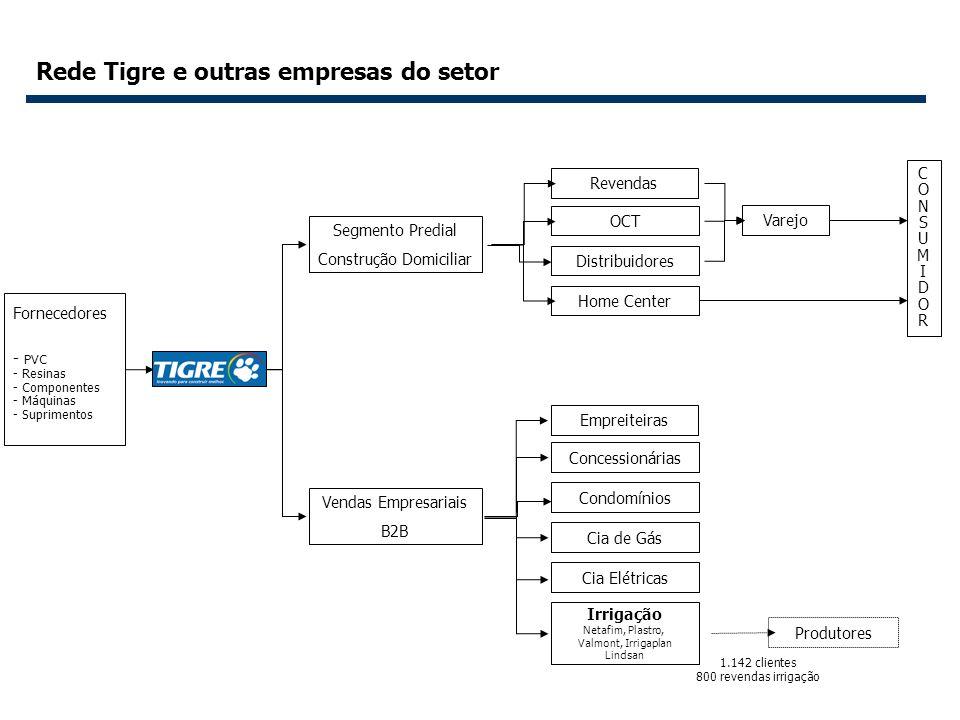 9 Rede Tigre e outras empresas do setor Revendas OCT Distribuidores Home Center Empreiteiras Concessionárias Condomínios Cia de Gás Cia Elétricas Irri