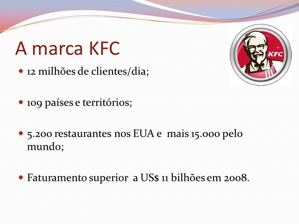 A marca KFC 12 milhões de clientes/dia; 109 países e territórios; 5.200 restaurantes nos EUA e mais 15.000 pelo mundo; Faturamento superior a US$ 11 b