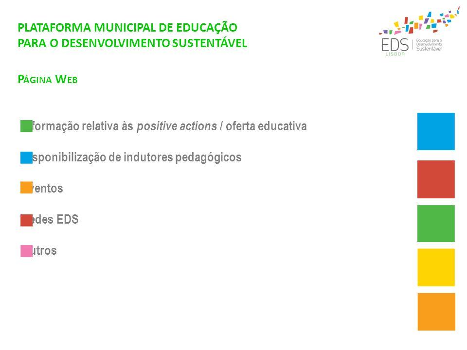 P ÁGINA W EB PLATAFORMA MUNICIPAL DE EDUCAÇÃO PARA O DESENVOLVIMENTO SUSTENTÁVEL Informação relativa às positive actions / oferta educativa Disponibil