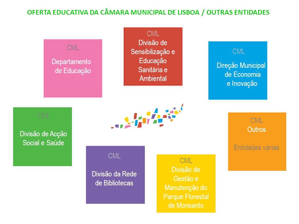 OFERTA EDUCATIVA DA CÂMARA MUNICIPAL DE LISBOA / OUTRAS ENTIDADES CML Departamento de Educação CML Direção Municipal de Economia e Inovação CML Divisã