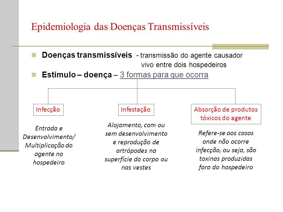 Epidemiologia da DCNT/ DC Degenerativas DCNT Características – pág 287 Agentes – pág.