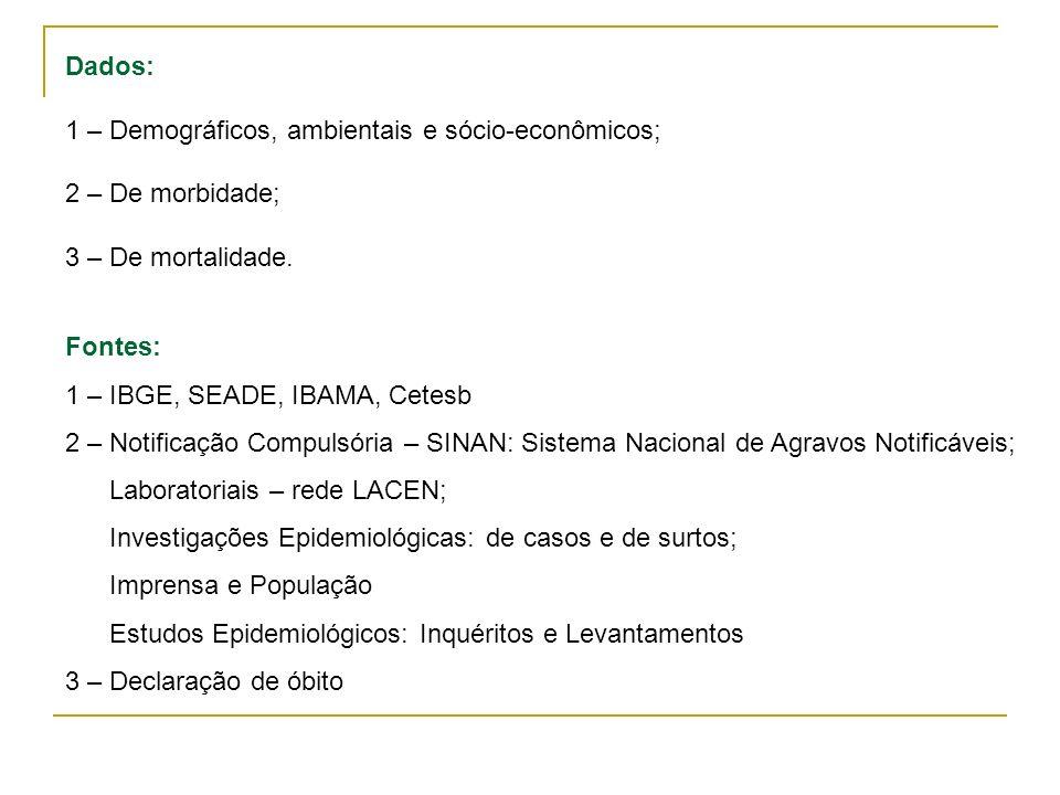 Dados: 1 – Demográficos, ambientais e sócio-econômicos; 2 – De morbidade; 3 – De mortalidade.