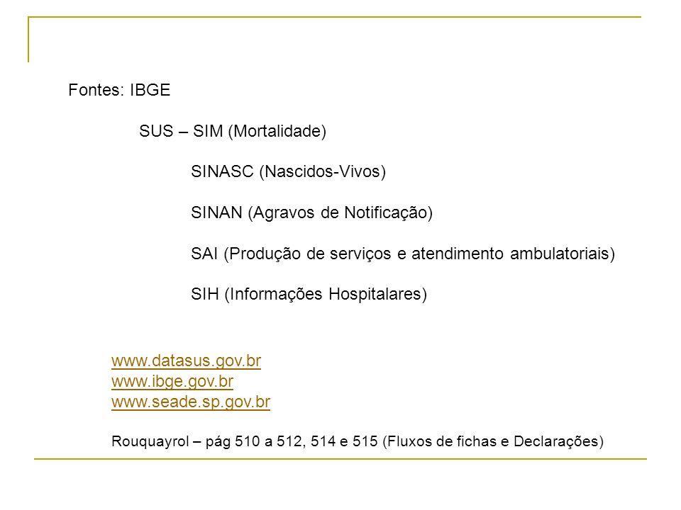 Fontes: IBGE SUS – SIM (Mortalidade) SINASC (Nascidos-Vivos) SINAN (Agravos de Notificação) SAI (Produção de serviços e atendimento ambulatoriais) SIH (Informações Hospitalares) www.datasus.gov.br www.ibge.gov.br www.seade.sp.gov.br Rouquayrol – pág 510 a 512, 514 e 515 (Fluxos de fichas e Declarações)
